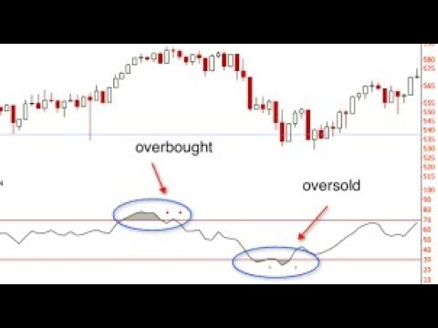 Which bitcoin rsi to use trading view