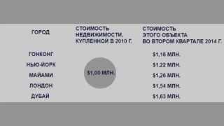 Инвестиции в России.  Лучшие инвестиции в недвижимость – вложения в Дубай