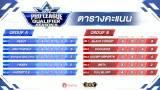 RoV Pro League Qualifiers Season 2 รอบ Relegation - Group Stage