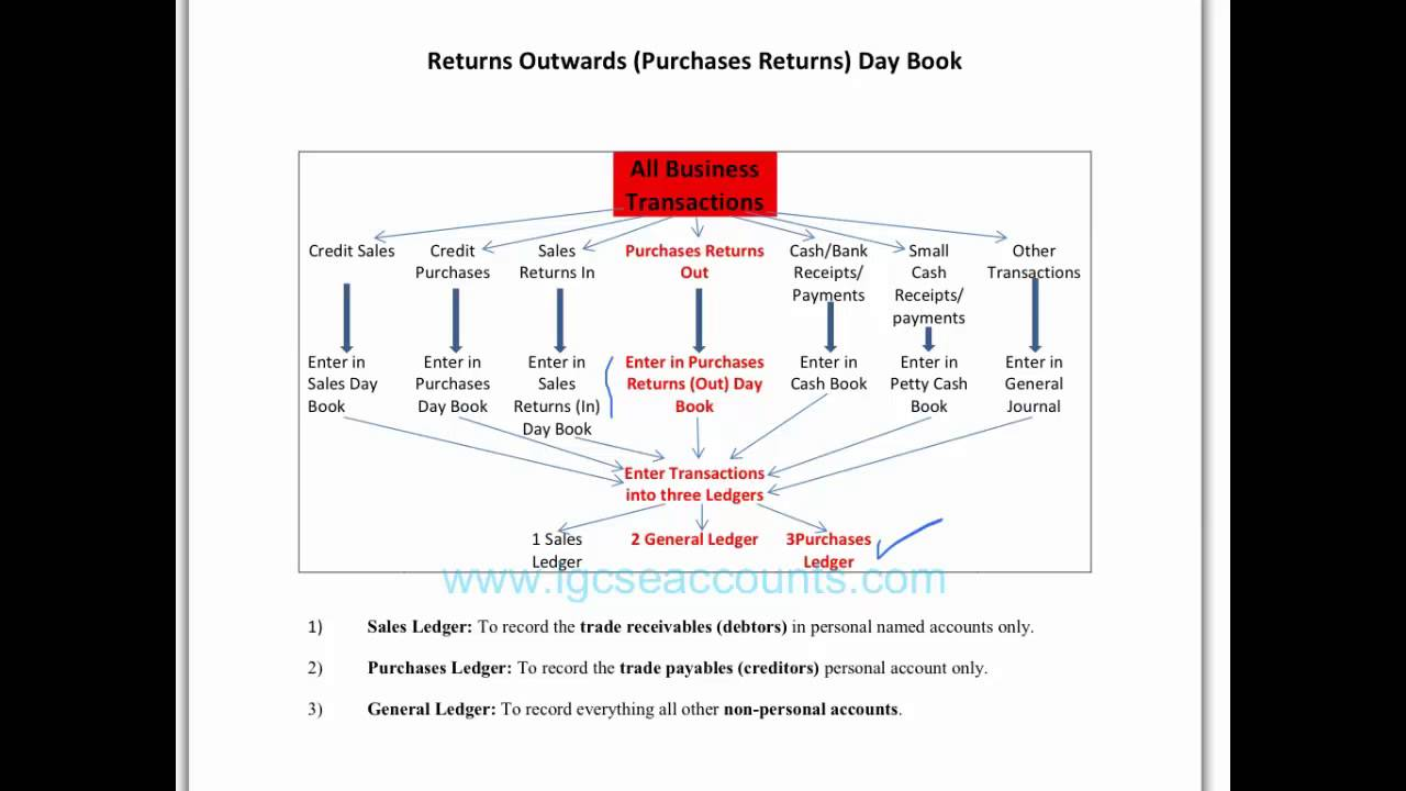 Understanding the igcse purchases returns day book youtube understanding the igcse purchases returns day book ccuart Choice Image