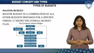BUDGET CONCEPT AND TYPES
