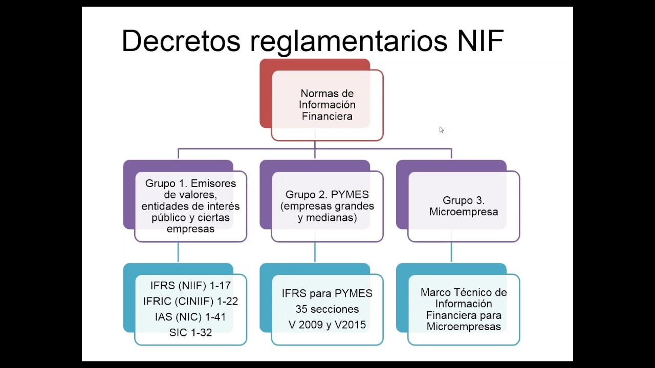 Contabilidad bajo los nuevos marcos de información financiera - YouTube