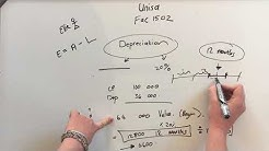 Unisa Accounting 1 - What is depreciation?