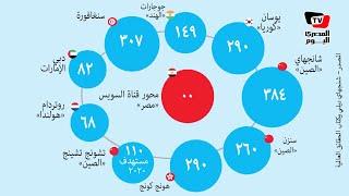 تعرف على الناتج القومي الإجمالي للمناطق الشبيهة بمحور قناة السويس عالمياً