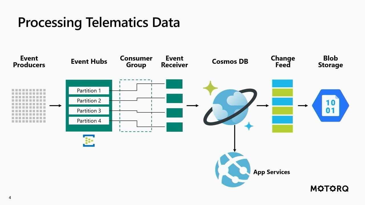 Processing telematics data using Azure EventHubs Cosmos DB and NodeJs -  CFS2023