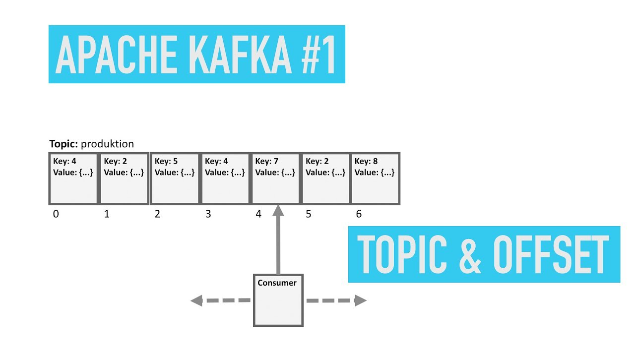 Apache Kafka #1: Topic & Offset