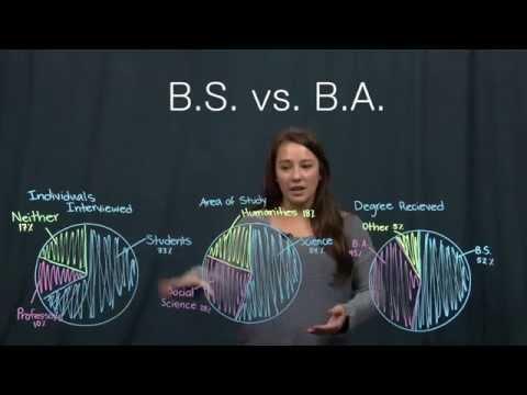 B.S. vs. B.A.