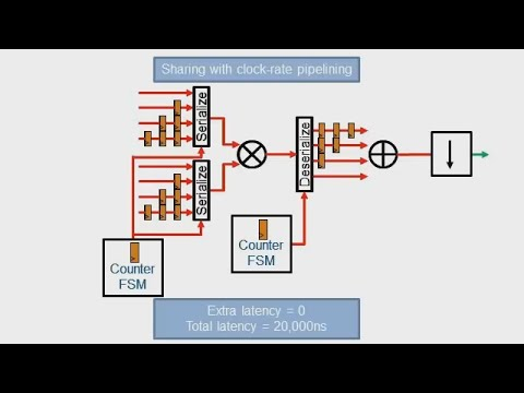HDL Coder Clock Rate Pipelining, Part 2: Optimization - MATLAB and Simulink Video