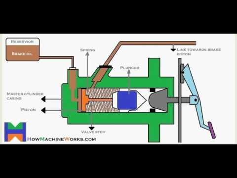 Animation How Brake Master Cylinder Works Qeshtu Punon Cilindri I Frenit Te Kames