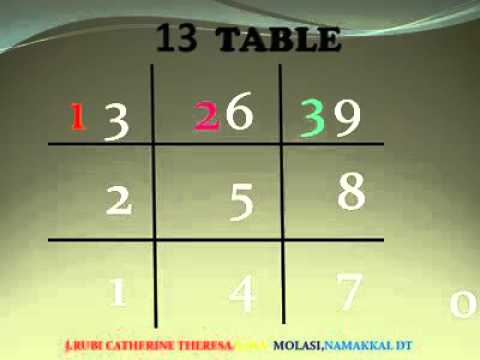Learn 13 table in easiest method | specially for Kids | Fun and Tricks ||