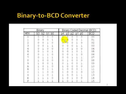 Lesson 33 vhdl example 18 4 bit binary to bcd converter for Table a vi 6 2 of the stcw code