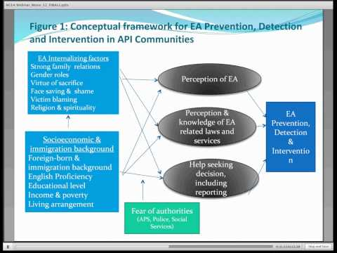 Elder Abuse in Diverse Communities: Asians and Pacific Islanders