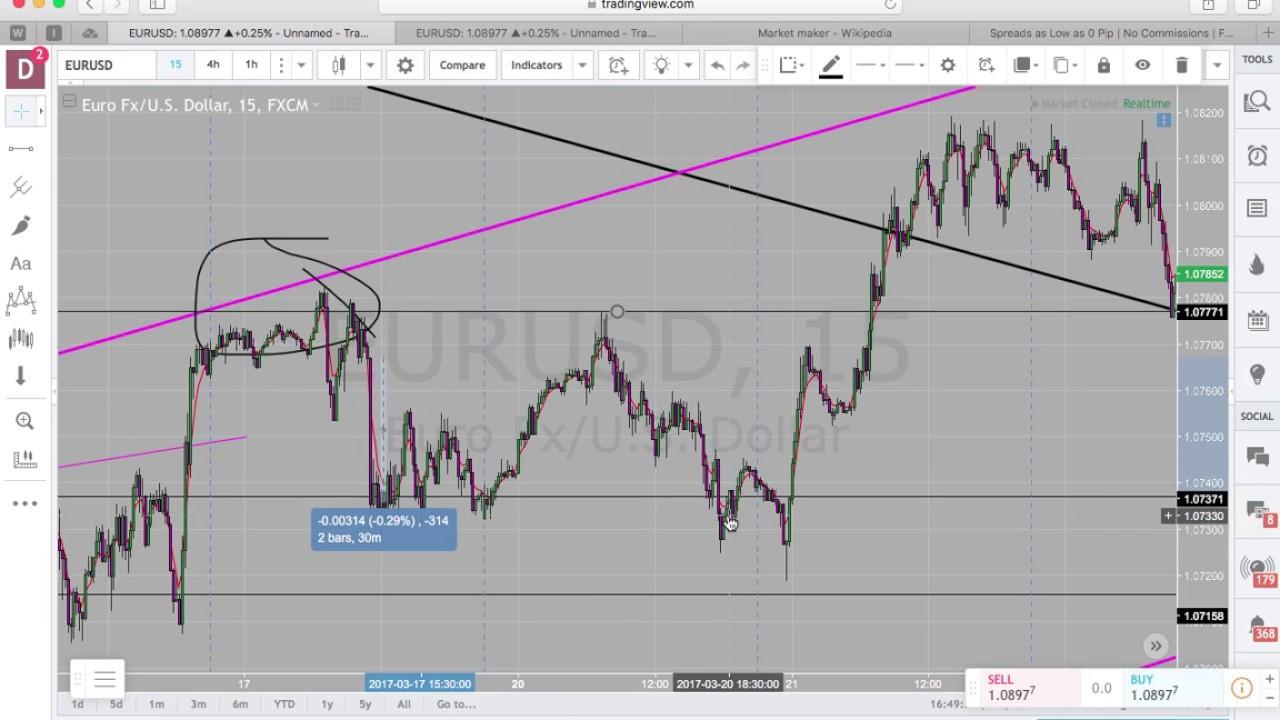 Market maker signals forex
