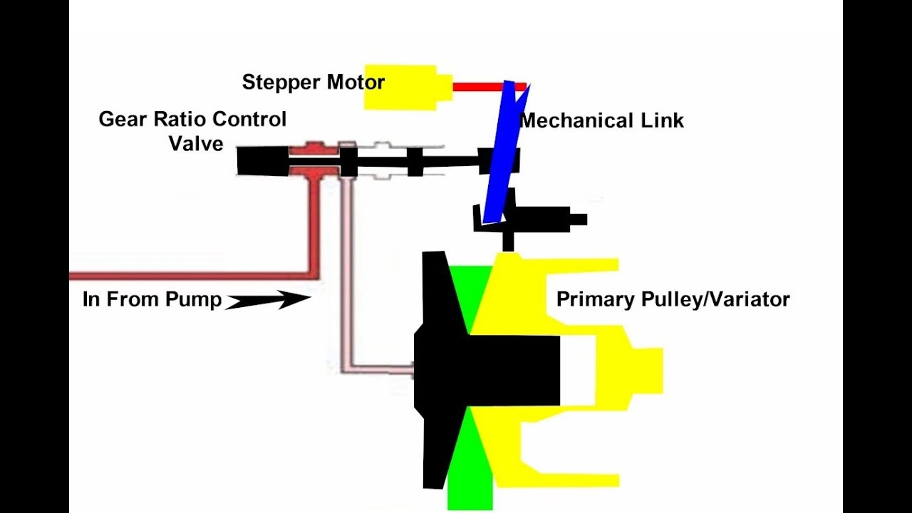 hight resolution of cvt transmission computer control