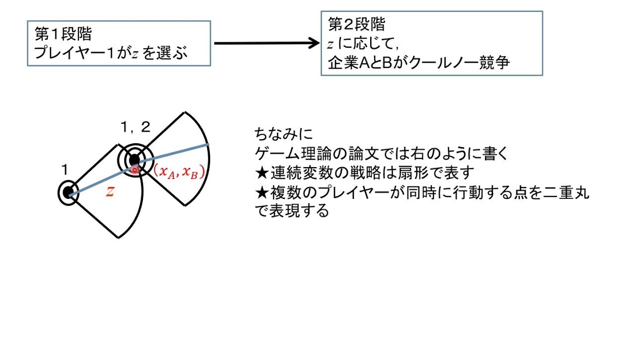 均衡 クールノー ゲーム理論(クールノー競争とナッシュ均衡)
