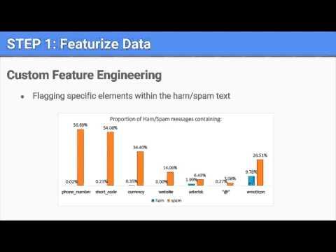 Data Mining - SMS Spam Filter - Team E