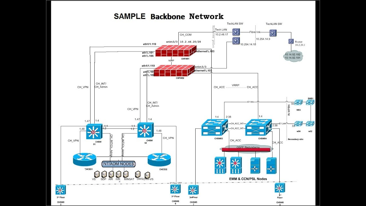 small resolution of network backbone