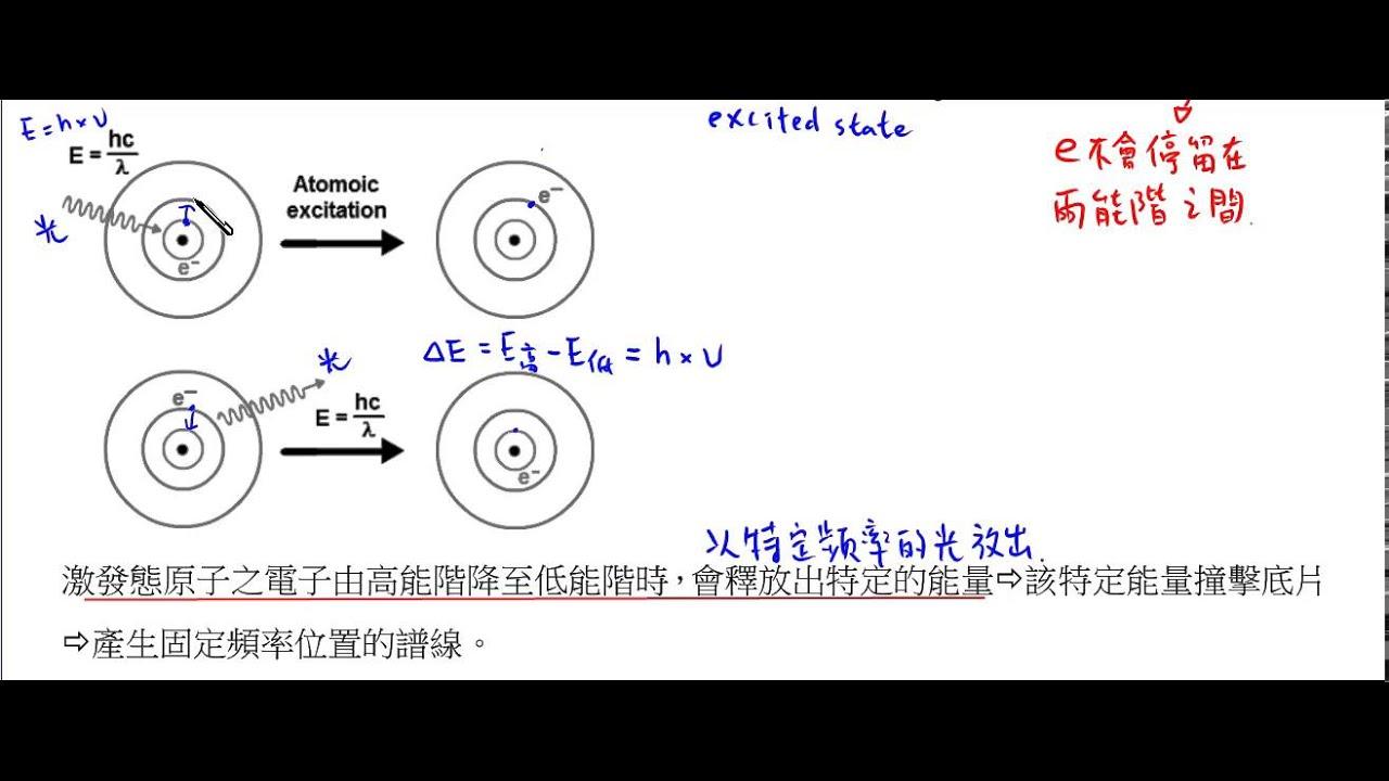 高中化學_選修化學(上)_ 波耳氫原子模型第二假設【莫斯利高中自然科教學網】 - YouTube