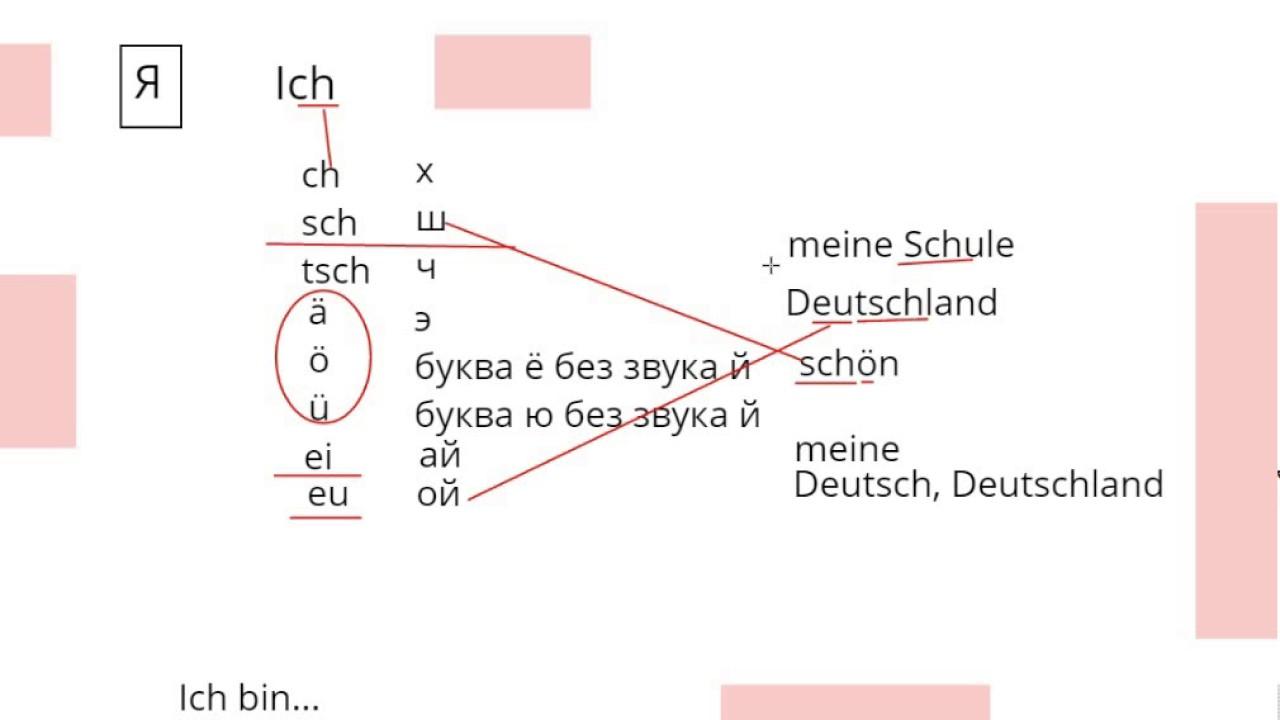 Изучение немецкого языка онлайн бесплатно видео диплом совета европы
