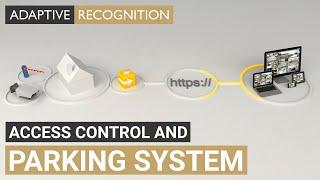 ANPR / LPR technology - ParkIT System - Complete auto-managed vehicle access control  - ARH Inc.