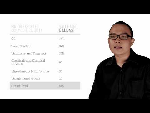 Singapore's Trade Pattern