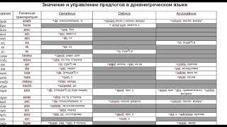 Древнегреческий язык.  Система предлогов в сравнении с латинским