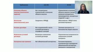 Пошаговый алгоритм перехода унитарных предприятий на 44-ФЗ
