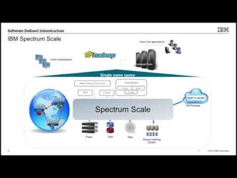 Bridging HPC and Big Data Analytics with software defined storage