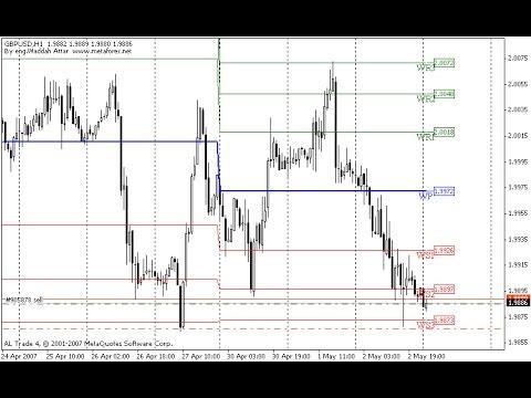 Waddah Attar Weekly Pivot Fibo Indicator Indicator For
