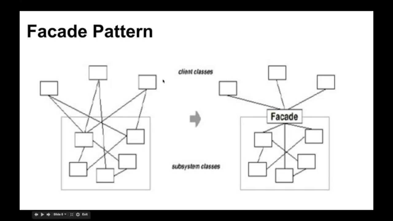 Why Facade Design Pattern