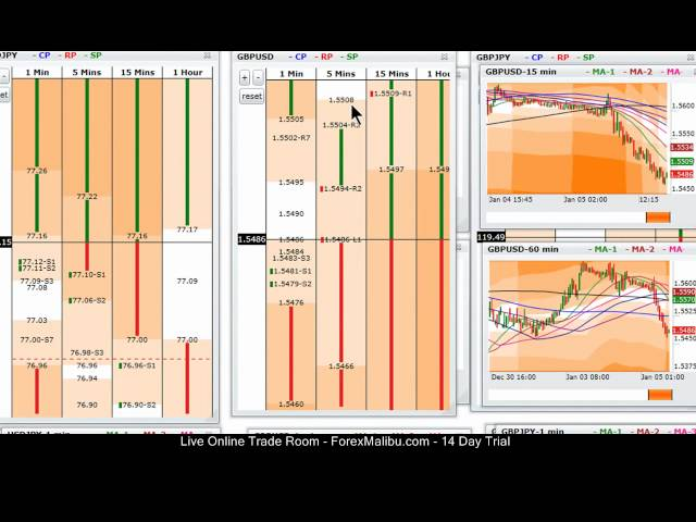 Jan 5, 2012 -Live Online Forex Trading Training Scalping Room – Short Gbp/Usd