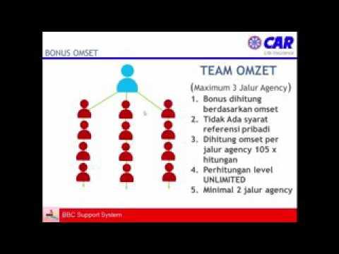 Presentasi Car 3i Network
