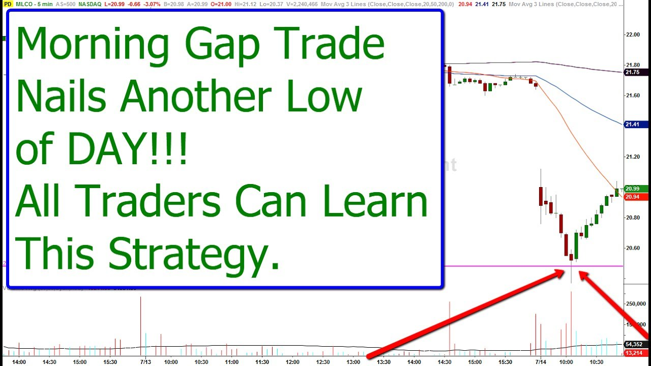 Trading morning gap strategies
