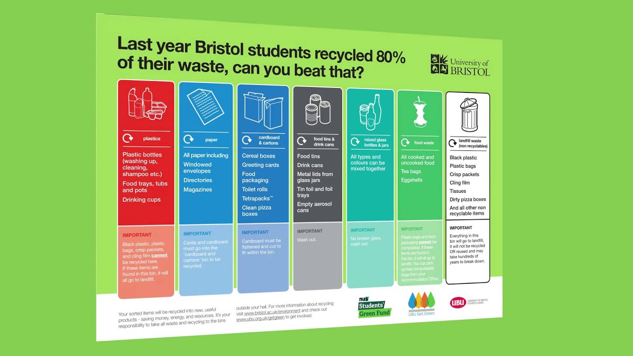 Easy Bristol Recycling Guide Youtube