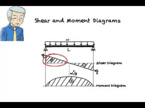 Sa08 Constructing Shear Moment Diagrams Using Sm Equations Youtube