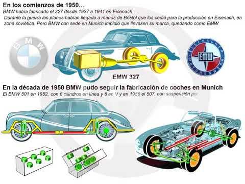 Historia de BMW (5/14)
