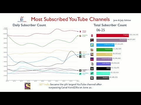 Most Subscribed YouTube Channel Daily Subscriber Change (June & July 2019)