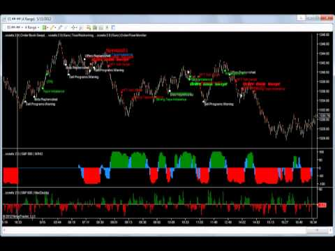 Weekly binary options signals