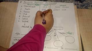 Haryana Gk for HSSC (Modern History)-Part 2