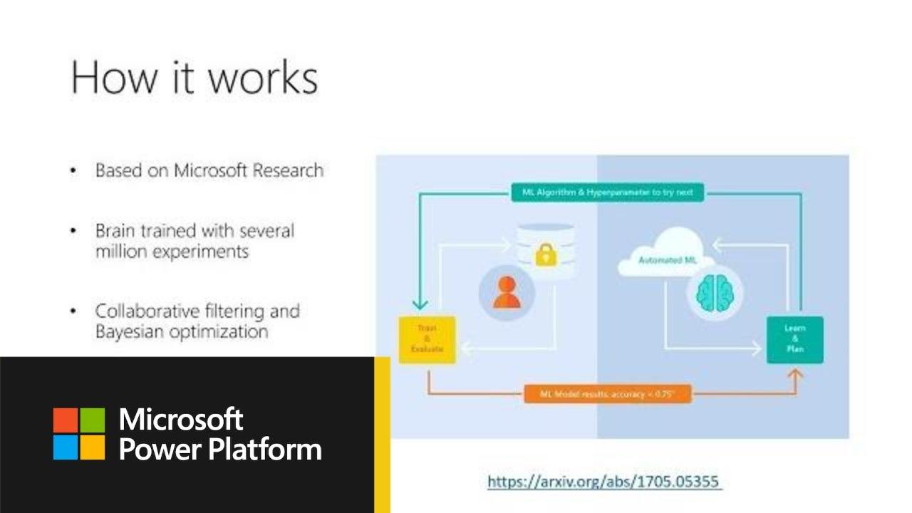 Microsoft Power BI: Democratizing AI in popular tools like Power BI using  automated - THR2004