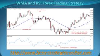 WMA and RSI ForexTrading Strategy