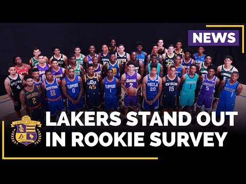 Lakers Lonzo Ball and Kyle Kuzma Top NBA Rookie Survey
