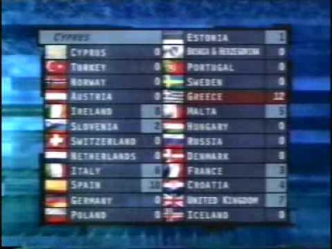 Eurovision 1997 - Voting Part 1/5