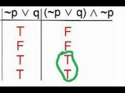 Introduction To Truth Tables Youtube