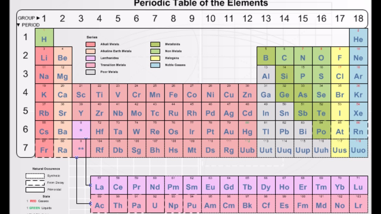 Periodic table of the elements youtube urtaz Gallery
