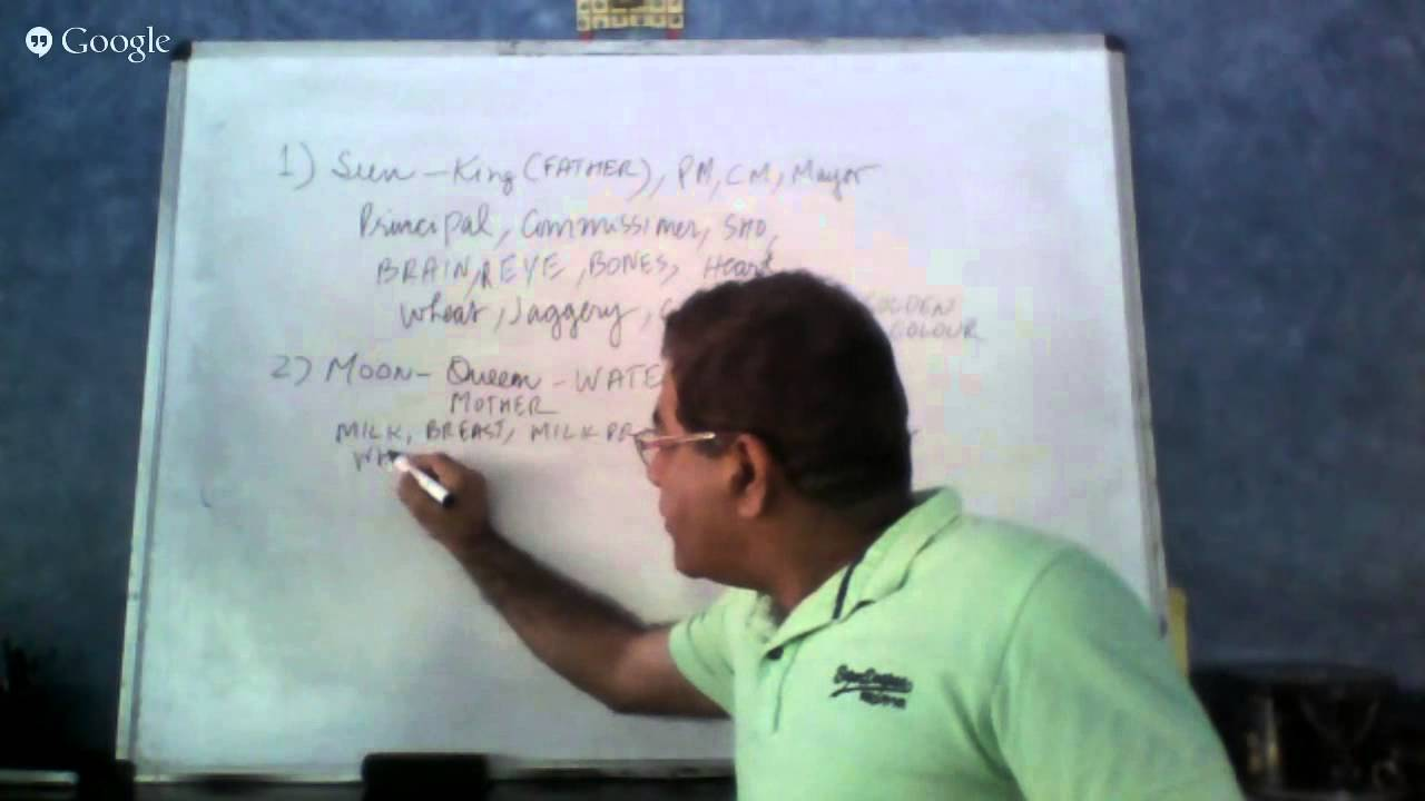 Significances of planets in Astrology ( basic course of Astrology) - Umang  Taneja