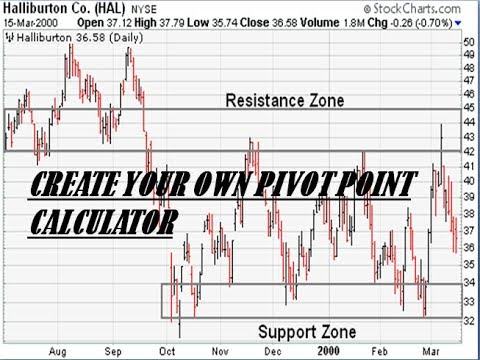 Pivot Point Calculator With Support & Resistance Levels on excel    [ IN  HINDI] by INTRADAY GUIDE