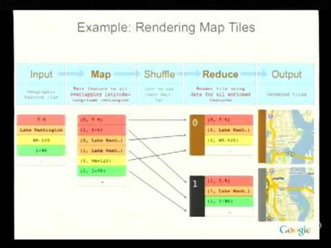 Building Software Systems At Google and Lessons Learned