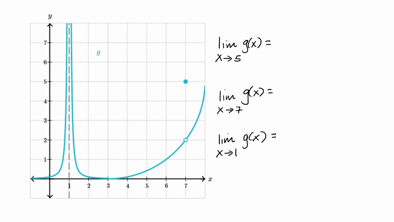 Estimating limit values from graphs (video)  Khan Academy