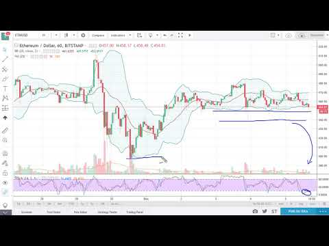 ETH/USd Technical Analysis December 06, 2017 by FXEmpire.com